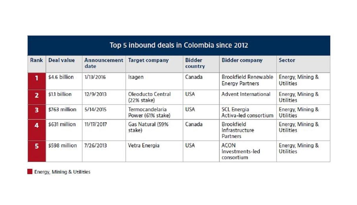 Colombia top deals