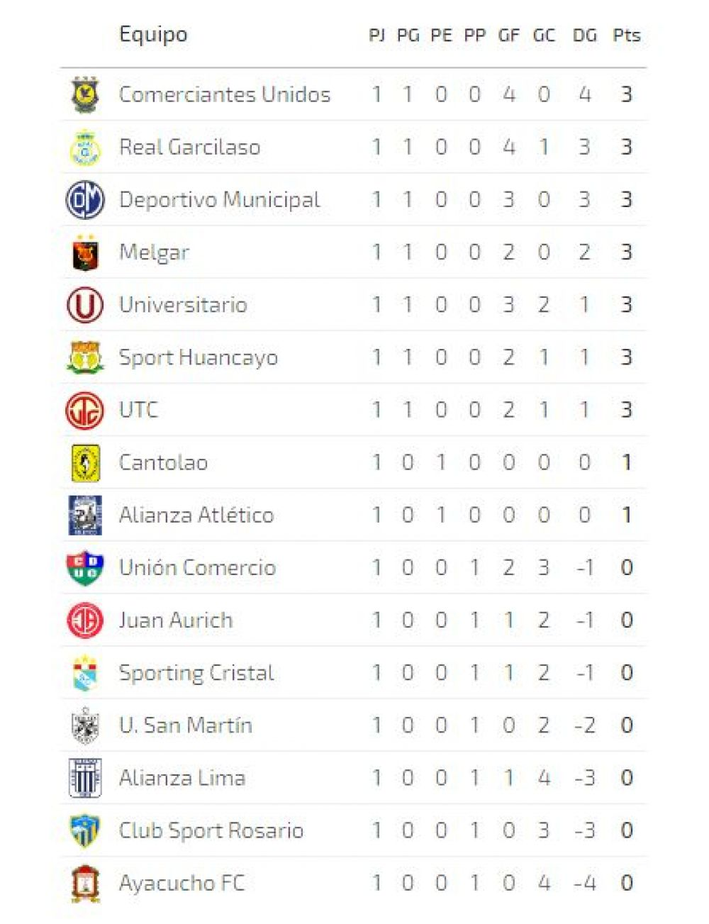 Tabla del Torneo Clausura