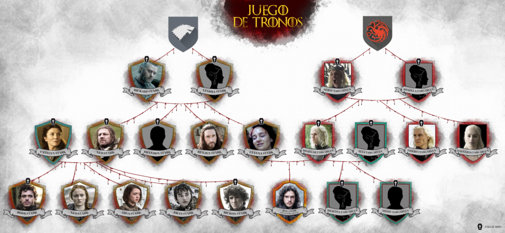 Game of Thrones - árbol genealógico