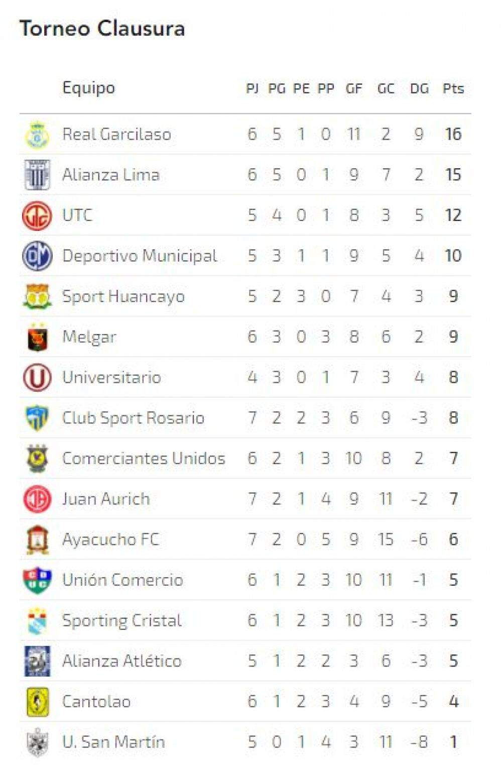 TABLA TORNEO CLAUSURA