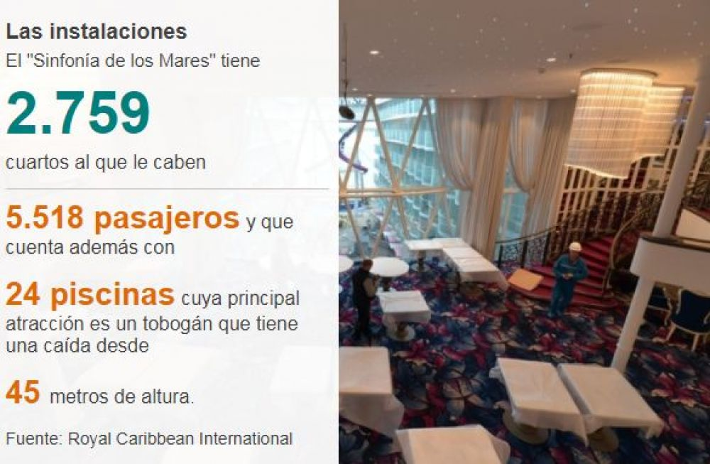 Fuente: Royal Caribbean International