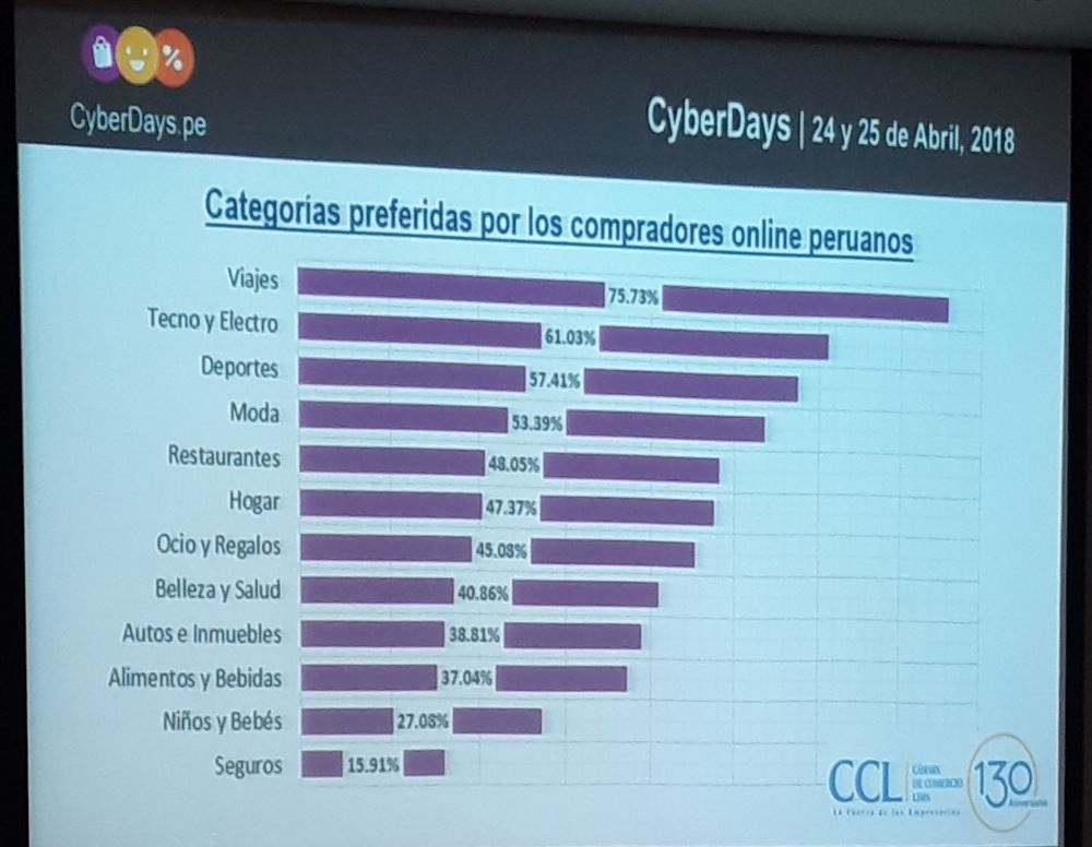 cyber days  consumidores