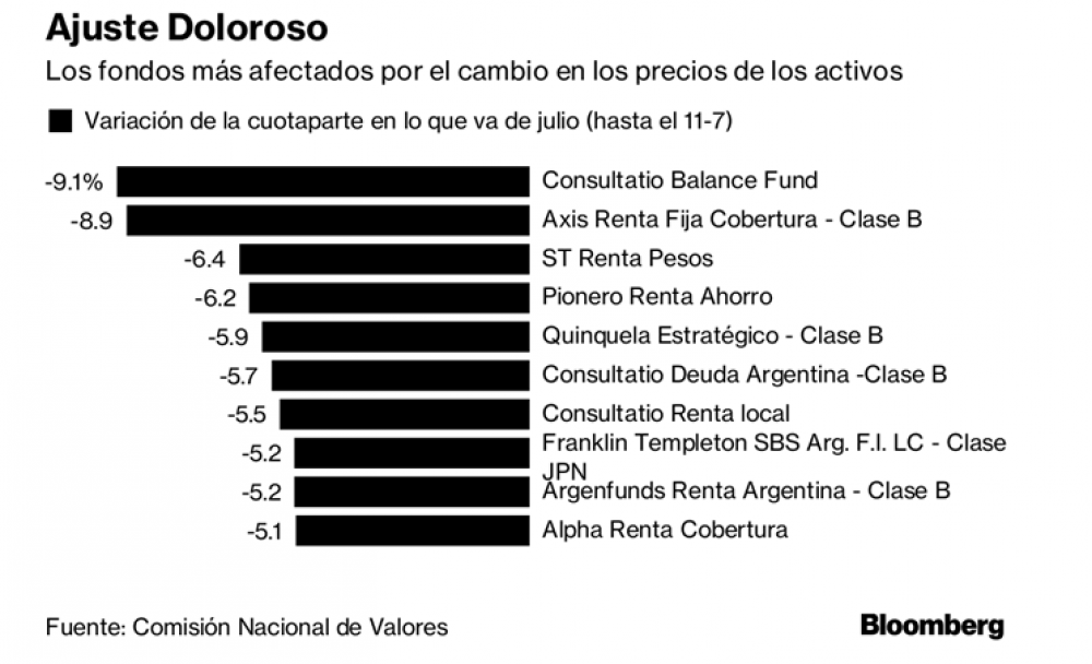 (Fuente: Bloomberg)