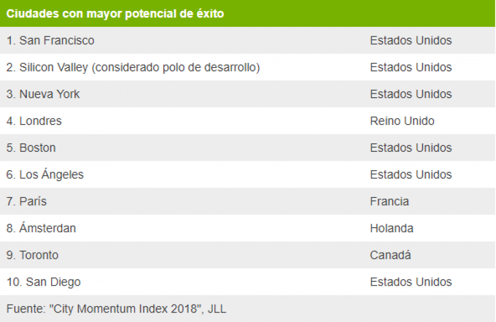 "Fuente: ""City Momentum Index 2018"", JLL"