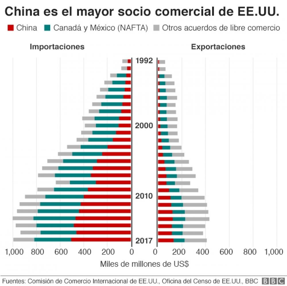China es el mayor socio comercial de EE.UU.