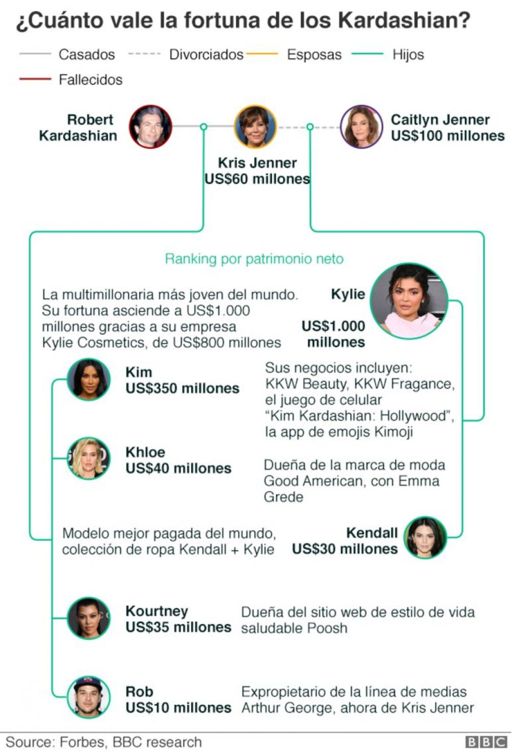 Fuente: Forbes, BBC Research