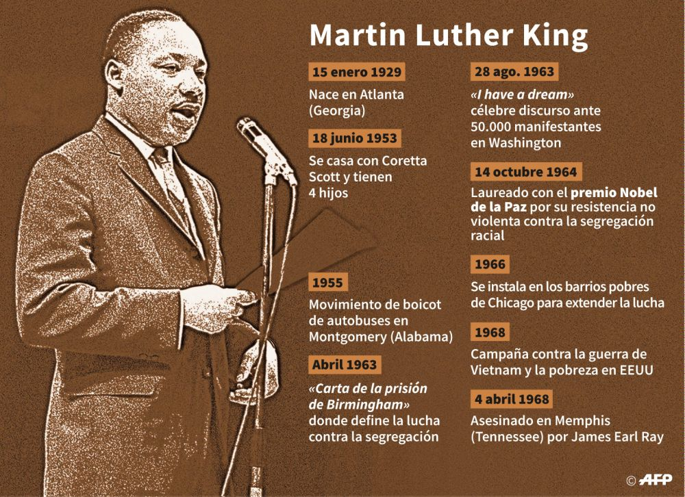 Martin Luther King: Fuente: AFP
